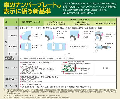 ナンバープレートの付け方が細かく規定されています。